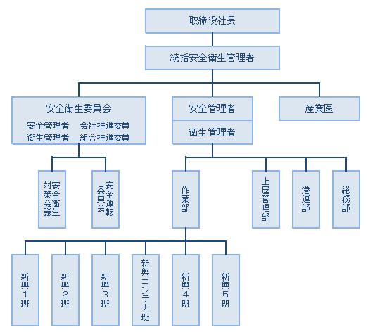 安全衛生組織図2019.09~②